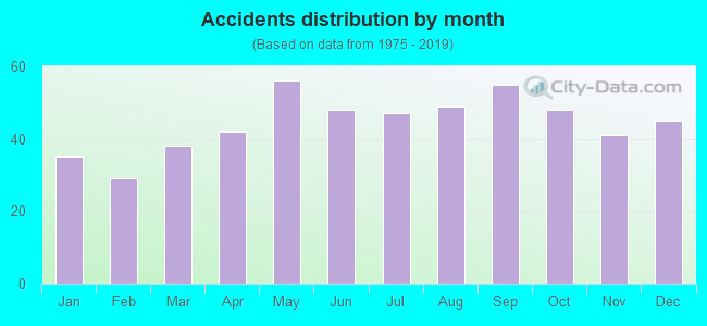 Fatal car crashes and road traffic accidents in Spokane, Washington