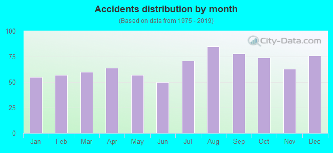 Fatal car crashes and road traffic accidents in Tacoma, Washington