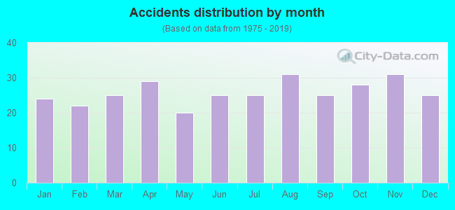 Fatal car crashes and road traffic accidents in Texas City