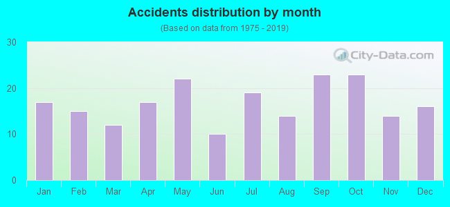Fatal car crashes and road traffic accidents in Vacaville