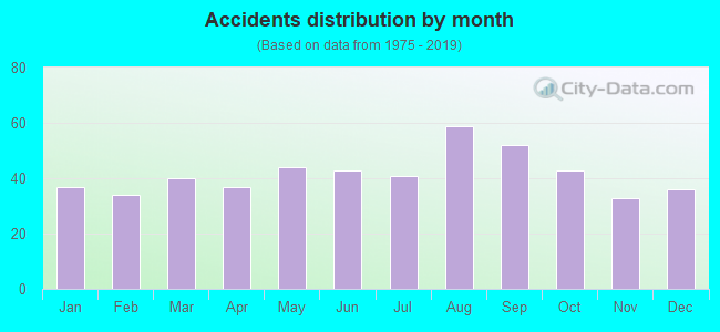Fatal car crashes and road traffic accidents in Waterbury