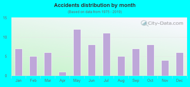 Fatal car crashes and road traffic accidents in Watertown, Connecticut