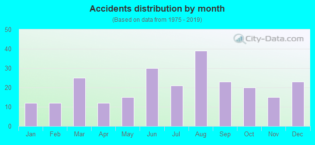 Fatal car crashes and road traffic accidents in Waukegan