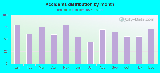 Fatal car crashes and road traffic accidents in West Palm