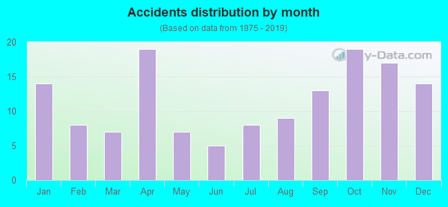 Fatal car crashes and road traffic accidents in West
