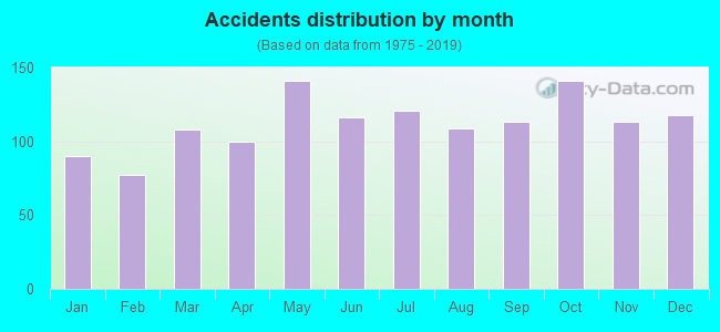 Fatal car crashes and road traffic accidents in Wichita, Kansas