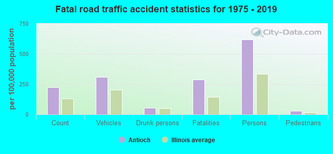 Fatal car crashes and road traffic accidents in Antioch