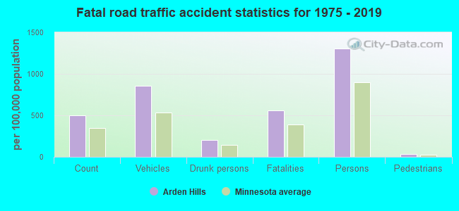 Fatal car crashes and road traffic accidents in Arden Hills