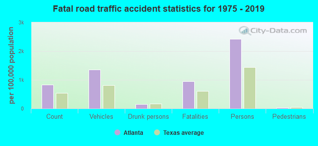 Fatal car crashes and road traffic accidents in Atlanta, Texas