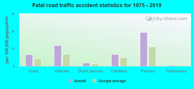 Fatal car crashes and road traffic accidents in Austell, Georgia