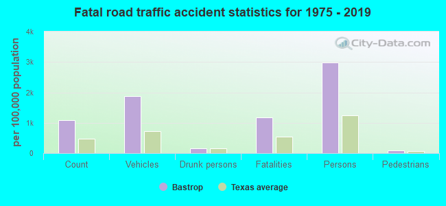 Fatal car crashes and road traffic accidents in Bastrop, Texas