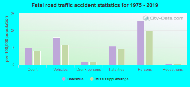 Fatal car crashes and road traffic accidents in Batesville