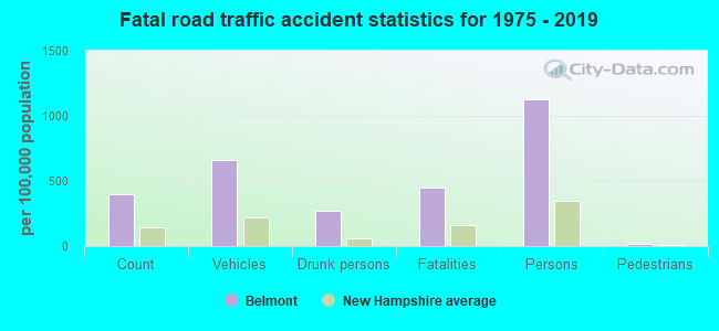 Fatal car crashes and road traffic accidents in Belmont, New