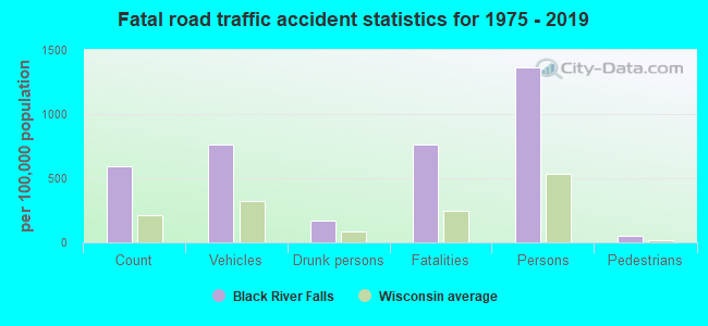 Fatal car crashes and road traffic accidents in Black River Falls