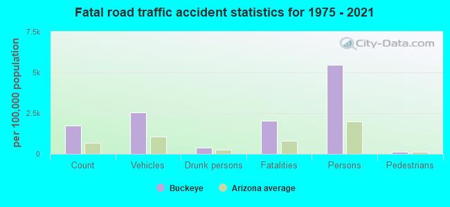 Fatal car crashes and road traffic accidents in Buckeye, Arizona