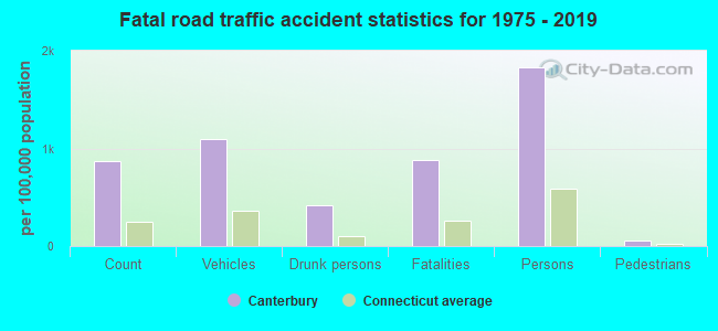 Fatal car crashes and road traffic accidents in Canterbury