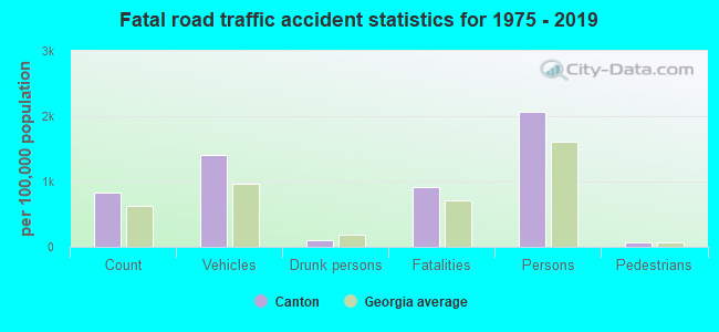 Fatal car crashes and road traffic accidents in Canton, Georgia