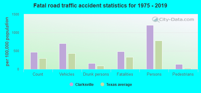 Fatal car crashes and road traffic accidents in Clarksville