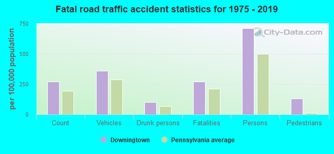 Fatal car crashes and road traffic accidents in Downingtown