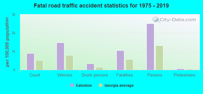 Fatal car crashes and road traffic accidents in Eatonton