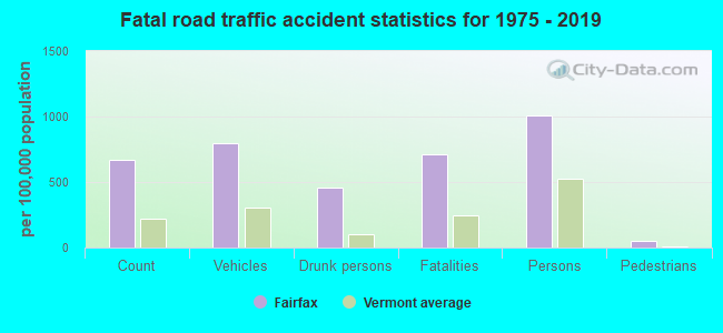 Fatal car crashes and road traffic accidents in Fairfax, Vermont