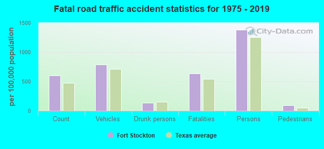 Fatal car crashes and road traffic accidents in Fort Stockton, Texas