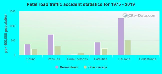 Fatal car crashes and road traffic accidents in Germantown, Ohio