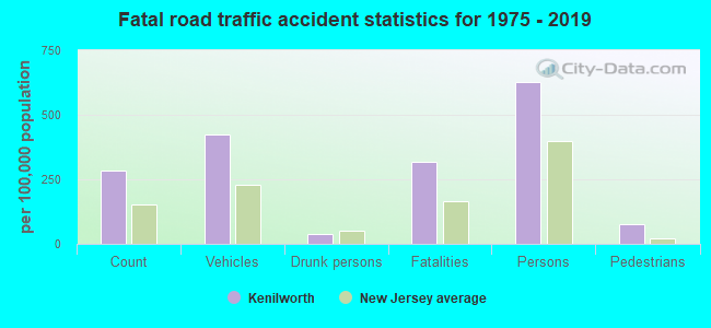 Fatal car crashes and road traffic accidents in Kenilworth