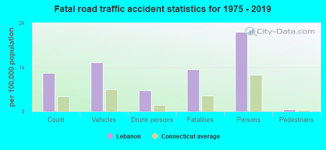 Fatal car crashes and road traffic accidents in Lebanon, Connecticut