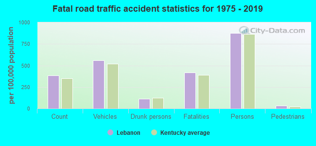 Fatal car crashes and road traffic accidents in Lebanon, Kentucky