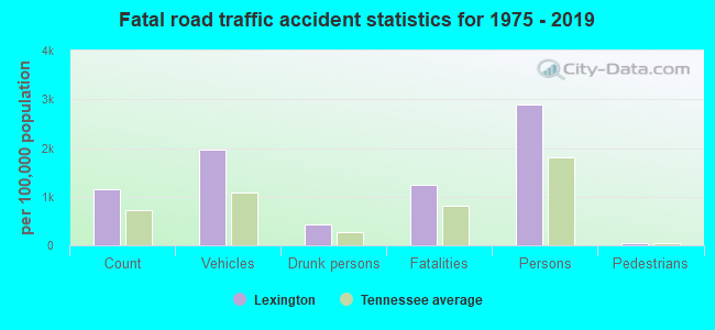 Fatal car crashes and road traffic accidents in Lexington, Tennessee