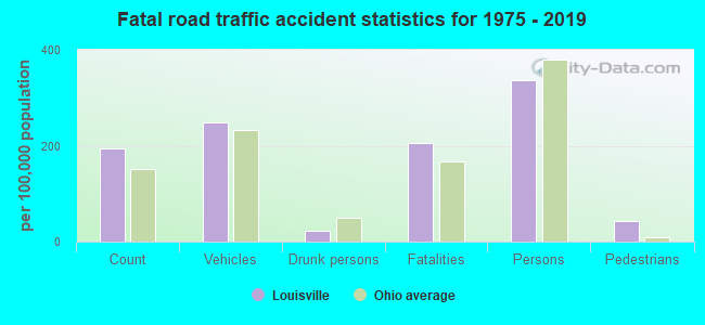 Fatal car crashes and road traffic accidents in Louisville, Ohio