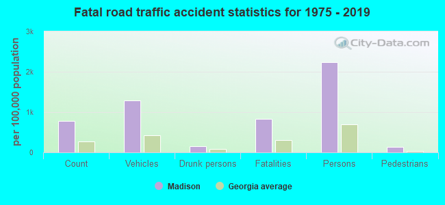 Fatal car crashes and road traffic accidents in Madison, Georgia