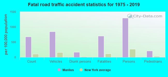 Fatal car crashes and road traffic accidents in Manlius, New
