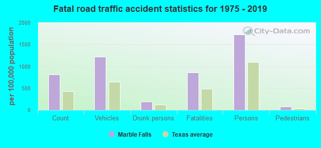 Fatal car crashes and road traffic accidents in Marble Falls