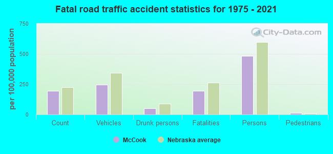 Fatal car crashes and road traffic accidents in McCook, Nebraska