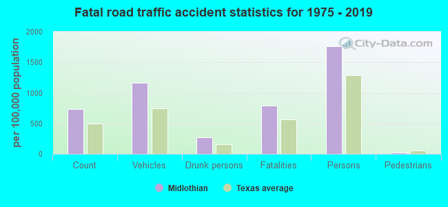 Fatal car crashes and road traffic accidents in Midlothian