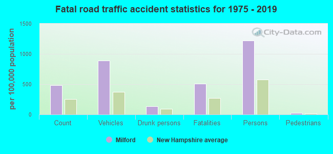 Fatal car crashes and road traffic accidents in Milford, New Hampshire