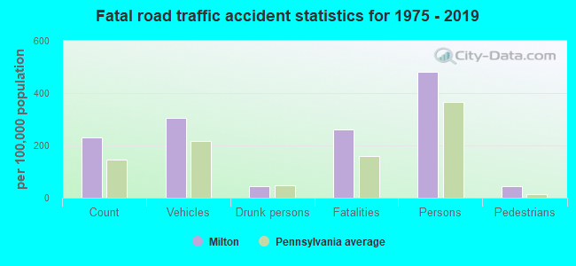Fatal car crashes and road traffic accidents in Milton, Pennsylvania