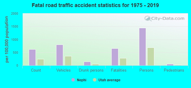 Fatal Car Crashes And Road Traffic Accidents In Nephi Utah