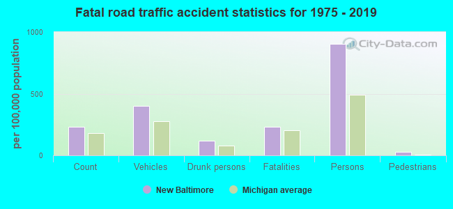 Fatal car crashes and road traffic accidents in New