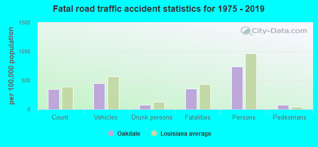 Fatal car crashes and road traffic accidents in Oakdale, Louisiana