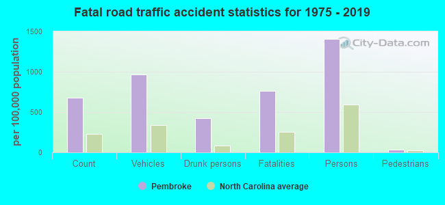 Fatal car crashes and road traffic accidents in Pembroke