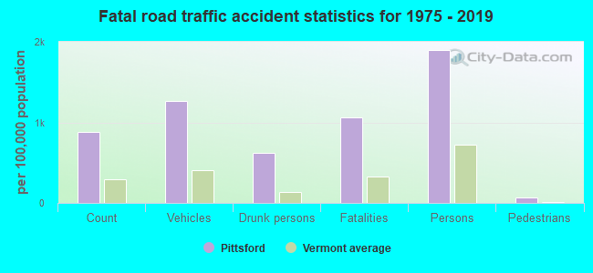 Fatal car crashes and road traffic accidents in Pittsford