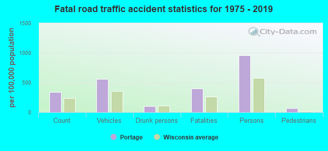 Fatal car crashes and road traffic accidents in Portage, Wisconsin