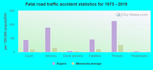 Fatal car crashes and road traffic accidents in Rogers