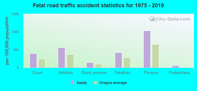 Fatal car crashes and road traffic accidents in Sandy, Oregon