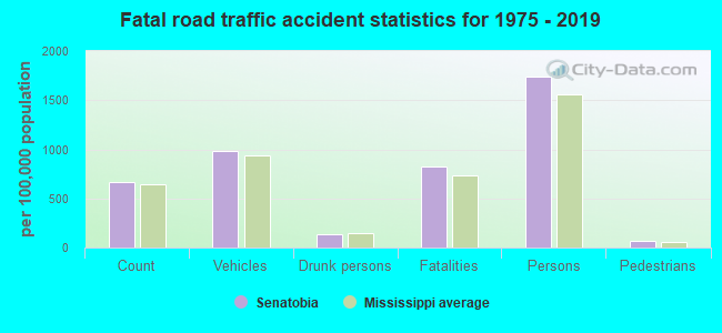 Fatal car crashes and road traffic accidents in Senatobia, Mississippi