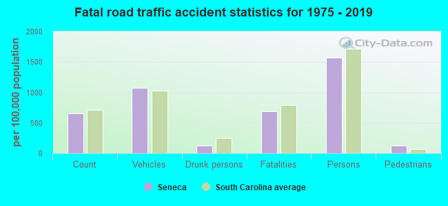 Fatal car crashes and road traffic accidents in Seneca