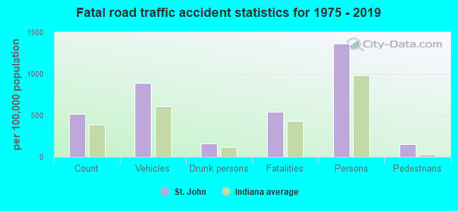 Fatal car crashes and road traffic accidents in St  John